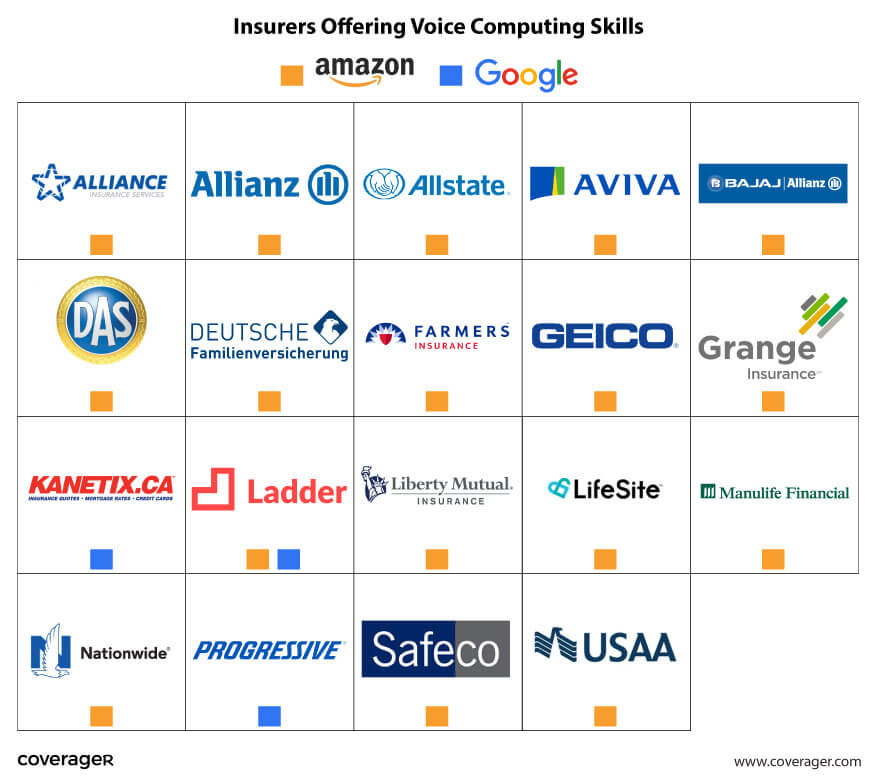 Insurers Offering Voice Computing Skills