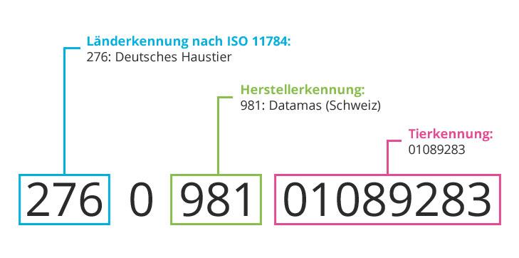 transpondercode